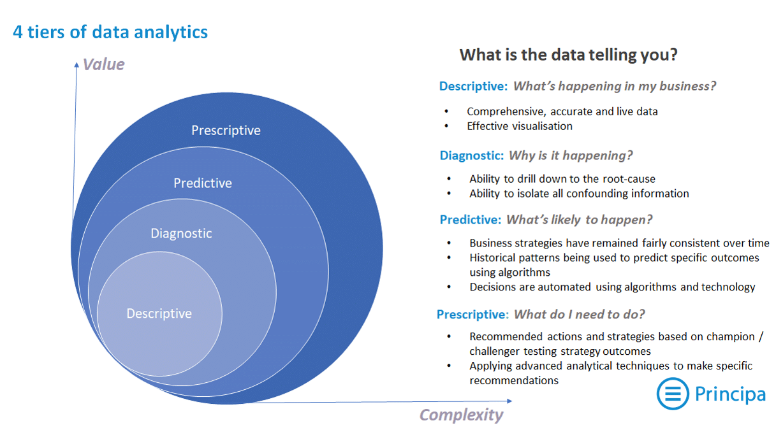 4 Tiers of Analytics